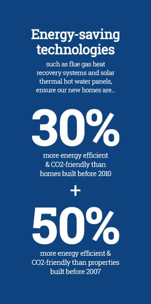 Buy a new build home, energy efficiency statistics, Muir Homes